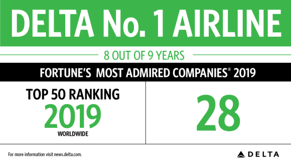 Delta Enjoys 6th Straight Year Ranked Among World's Most Admired