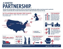 Delta and Virgin Atlantic Partnership Infographic