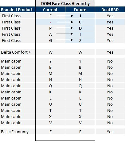Domestic Fare Class Hierarchy Table